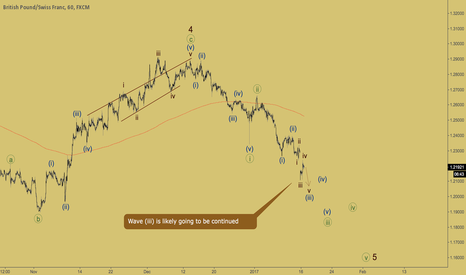 GBPCHF: GBPCHF - wave iv of (iii) ended
