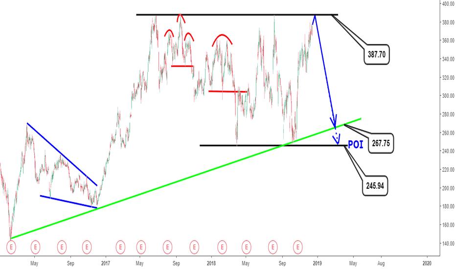 TSLA: Tesla analysis:Limited upside potential