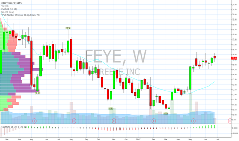 FEYE: Weekly bottomed. Daily in bull flag.