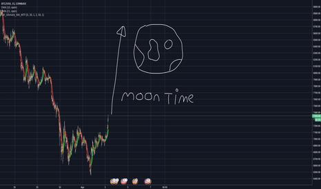 BTCUSD: Moon time