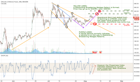 LTCCNY: Sideways before a clear trend, more to the upside