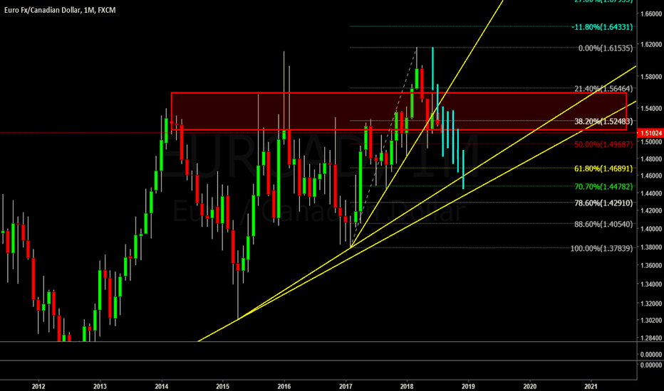 EURCAD: possible movement