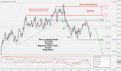 EURJPY: A new opportunity to Sell in EURJPY ....