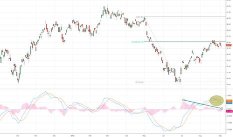 USO: Oil is rolling over and Loonie is consolidating