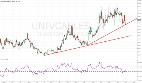 UNIVCABLES: investing idea