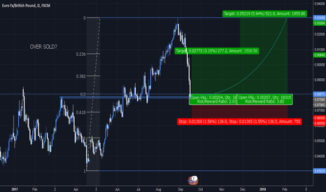 EURGBP: $EURGBP | Over Sold - Bullish Move Expected!