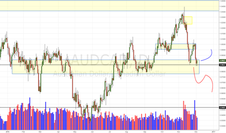 AUDCAD: AUD/CAD Daily Update (03/12/16)