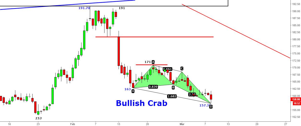 Bank Baroda- Bullish Crab @157.35 for 170+ Target