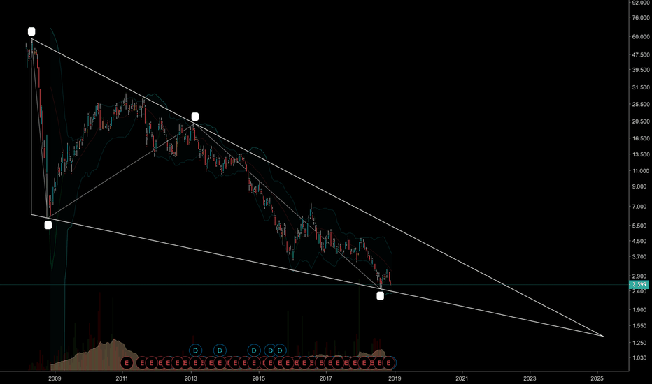 LPLA: Is it time to buy 2xDaily Long Platinum