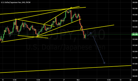 USDJPY: waiting for breakout
