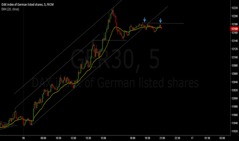 GER30: Maybe a reversal