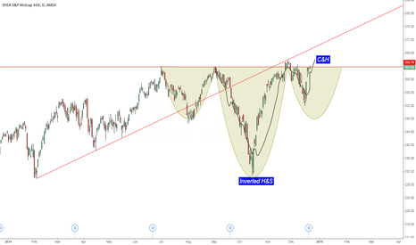 MDY: Interesting patterns on S&P 400 (MDY)