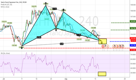 CHFJPY: [CHFJPY] Bat Bullish Formation