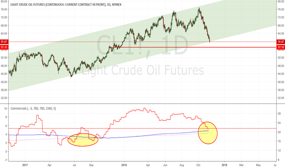 CL1!: Crude: still/again short