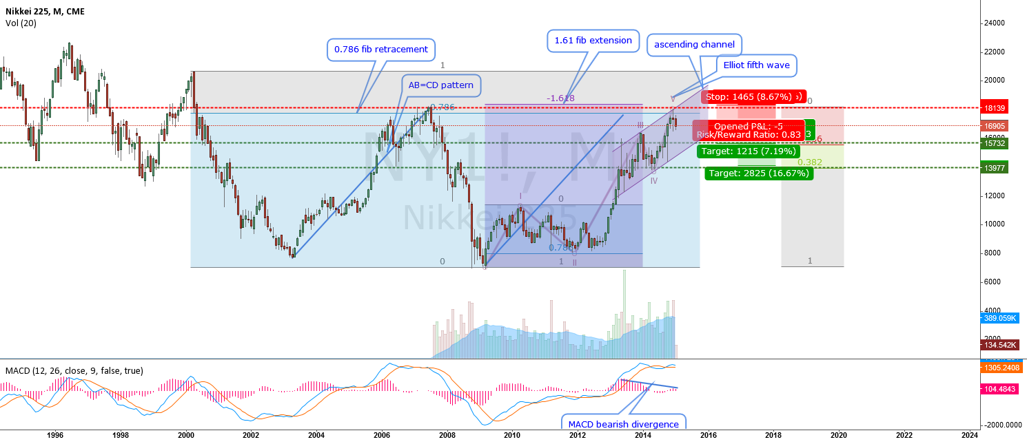 Nikkei 225-If you dont want to trade the USD