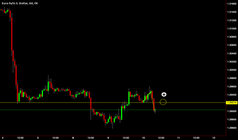 EURUSD: EUR/USD Short 1hr