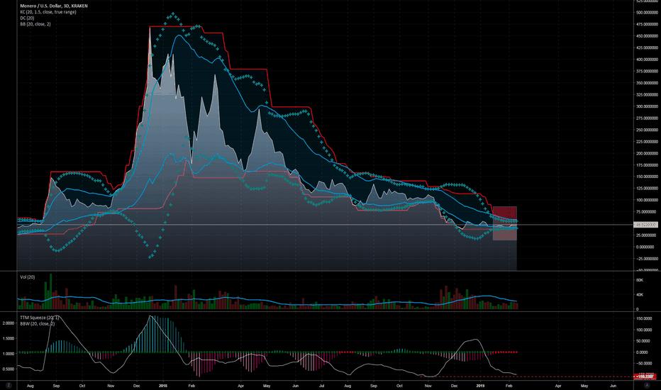 XMRUSD: XMR near historic low volatility lvl