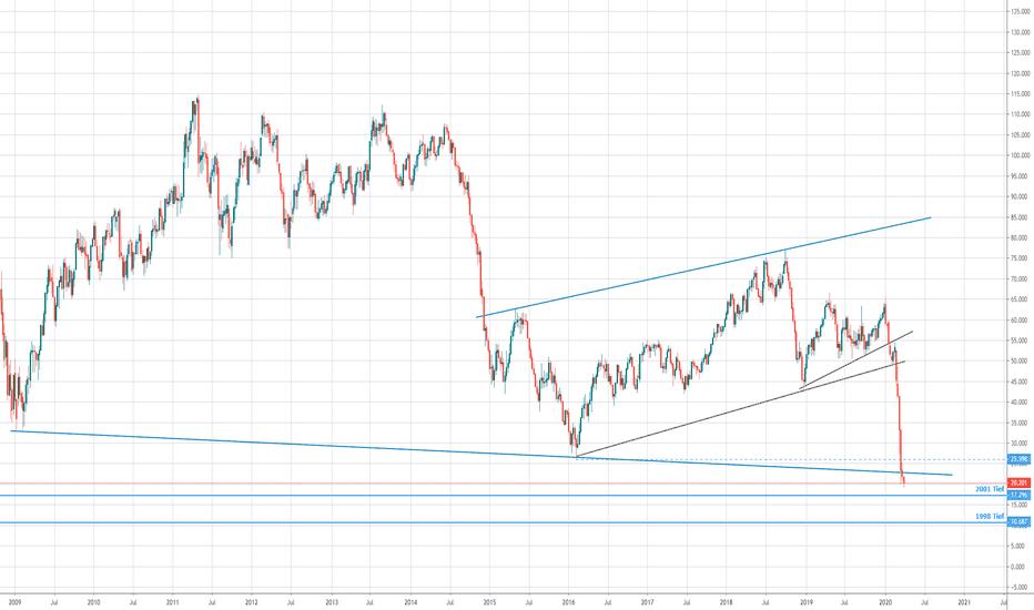 Ölpreis brent aktuell
