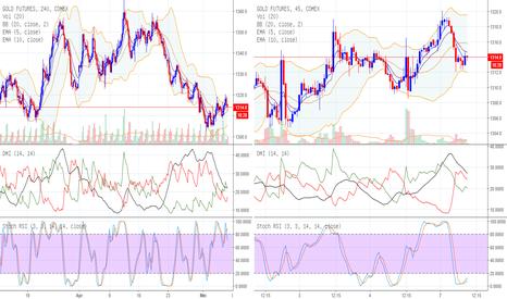 GC1!: Gold Futures - Pembetulan atau Meneruskan Penurunan