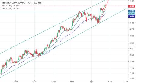 TRKCM: kırmızı kısa trend takip edilmeli