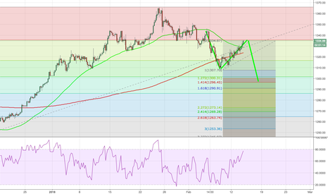 GOLD: xauusd gold retracment done ready to short