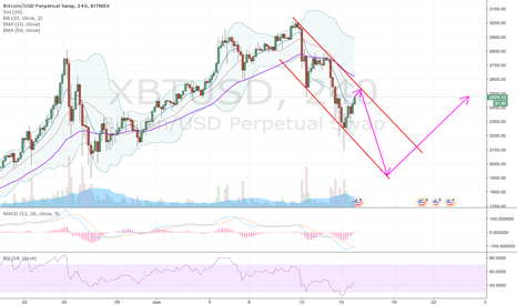 XBTUSD: BTC Possible path before August 1