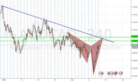 AUDCAD: POTENTIAL BEARISH CYPHER PATTERN