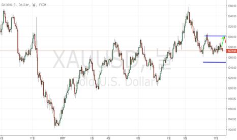 XAUUSD: 금 미국 달러 XAUUSD – 분석