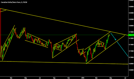 CADCHF: CAD almost hitting 6 years old downtrend