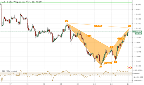 USDJPY: Correction USDJPY
