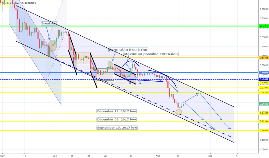 XRPUSD: Target hit. Channel Down intact. Short.