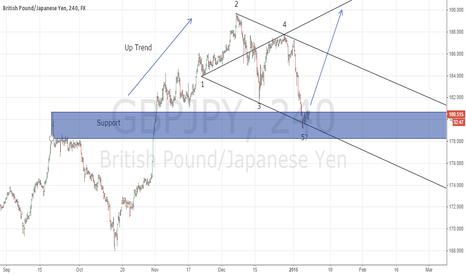 GBPJPY: Wolfe Waves pattern on GBP/JPY