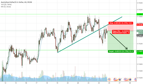 AUDUSD: Looking for a short till The Support
