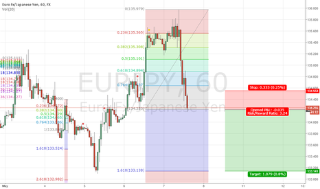EURJPY: if break 134.22 next level 133.14