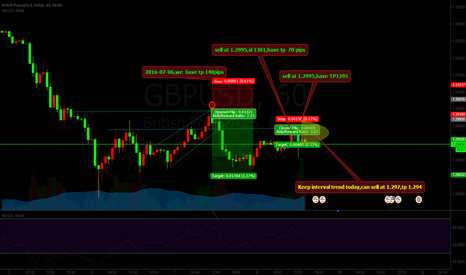 GBPUSD: GBPUSD:Keep interval trend today,can sell at 1.297,tp 1.294