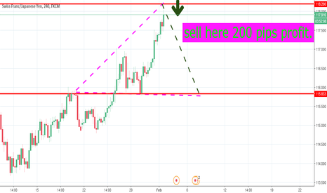 CHFJPY: chf jpy sell here 200 pips profit....