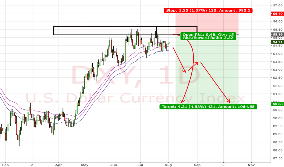 DXY: View on DXY (2/8/18)
