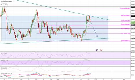 AUDCAD: AUDCAD Short Opportunity