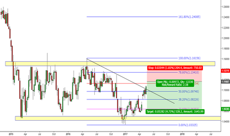 EURUSD: Eur/Usd Long term swing trade to the downside