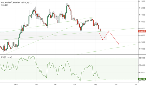 USDCAD: What Can We Expect From USD/CAD