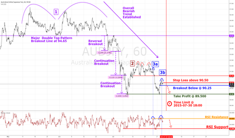 AUDJPY: AUDJPY Hourly Continuation Breakout Plan