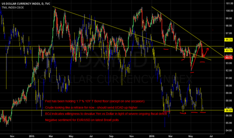 DXY: DXY Rebound from 93.8 - Expecting Fed to Maintain 10Y Bond Floor