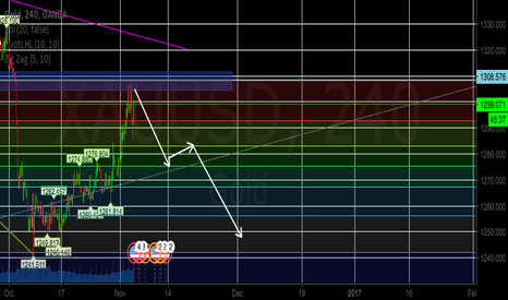 XAUUSD: GOLD SELL SET Up