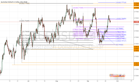 AUDUSD: AUDUSD 2.618 Fibonacci level of interest