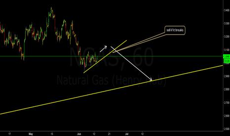 NGAS: natural gas sell