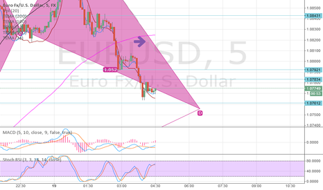 EURUSD: M pattern : just signed in so that I can publish