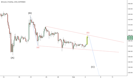 BTCUSD: BTCUSD 240 - Bearish Elliott Wave Scenario