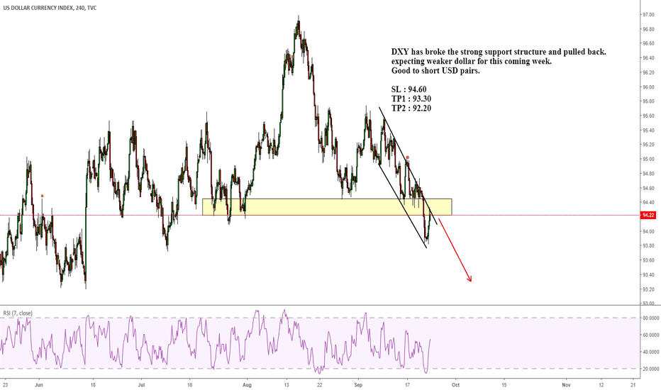 DXY: DXY has broke the strong support structure