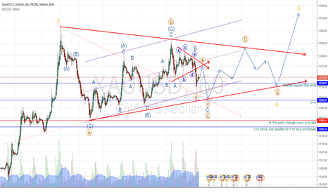 XAUUSD: Gold: 4-th correction as a Triangle