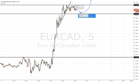EURCAD: EURCAD retracement and long